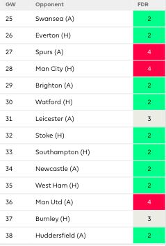 Arsenal's remaining games.